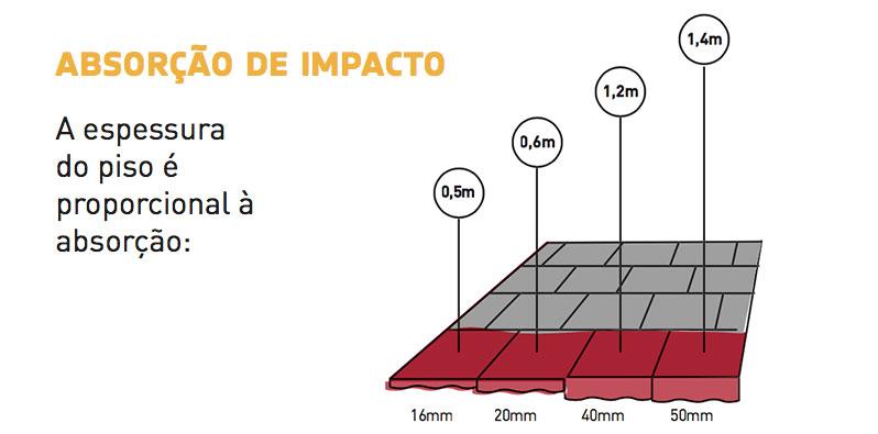 absorção de impacto